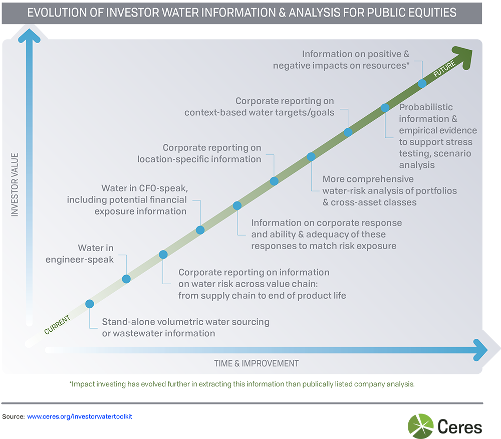 Investor Water Toolkit | Ceres